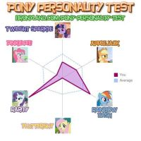i am most like Rarity. by torque31