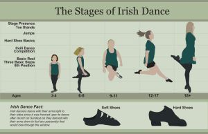 The Stages of Irish Dance - Info graphic by silverdoll-6q