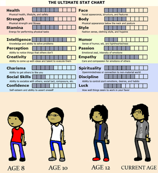 Stat Chart and Age Progression thing by MrKirou