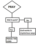 How Prayer Works by strangemask