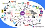Logo Mindmap by logojelly