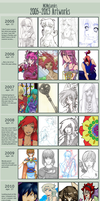 2005-2013 Improvement Meme by EternityEmporium