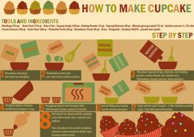 how to make cupcake by ninprime