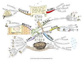 Sing like the birds Mind Map by Creativeinspiration