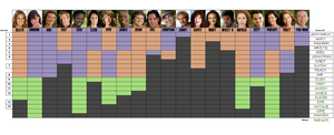 Survivor Micronesia chart by bad-asp