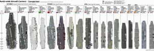 Aircraft Carrier Size Comparison by Zhanrae30