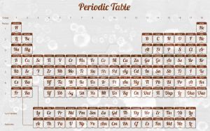 Acrylic Grunge Periodic Table - Exclusive PSD File by somadjinn