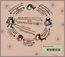 -DW- Strategists Chart by Shoha
