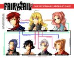 Fairy Tail Ship Offspring Relationship Chart by astrayeah