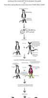 Yol and MTT history explanation chart thingie by annicron