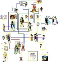 Dragon Ball Family Tree by Takineko