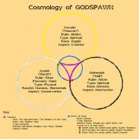 Cosmology Map for GODSPAWN by Morphicelus