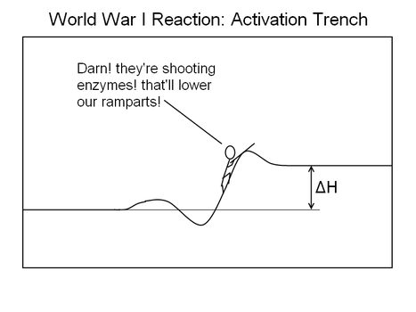 AP Humour - WWI Reaction by BillyGraydon