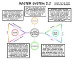 Illustrated Guide to the Master Decision System v2 by Spaztique