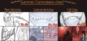 Summer Commission Chart -vore/GT- by MythrilMog