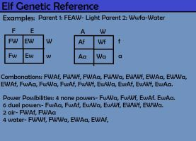 Elf Genetic Reference Part 4 by rtsbts