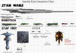 Star Ship Comparison by yomerome