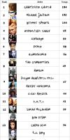 iPod Top Artists by abnormia