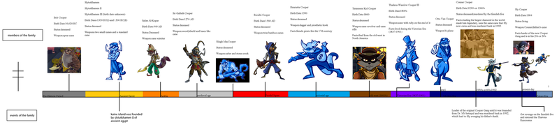 Sly Cooper Family Timeline by HotArt01