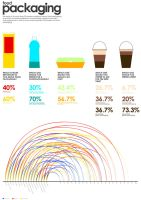 Infographic of Food Packaging by mynameisai