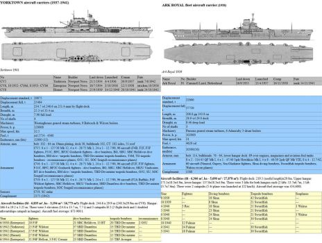 Comparing USN Yorktown to HMS Ark Royal by kclcmdr