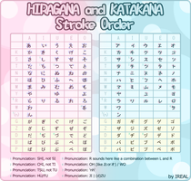 Stroke Order - Hiragana and Katakana by Kaoyux