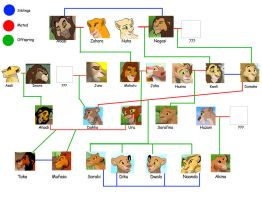 The Future Of Our Past Current Family Tree by albinoraven666fanart