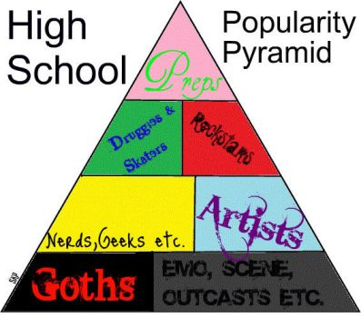 High School Popularity Pyramid by FireFaeree