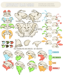 Revestry Trait Guide by SweetMelony