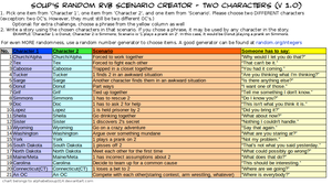 Two-character Scenario Creator by alphabetsoup314