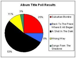 Album Poll Results by SpiderMatt512