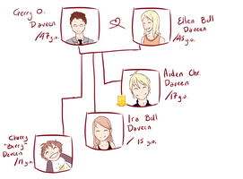 Aiden's Family Tree by Everluffen