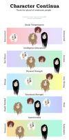 Character personality chart by lexet