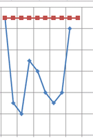 Quartic Graph using MS Excel 2010 by cooling999
