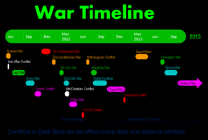 Alliance Timeline by BudCharles