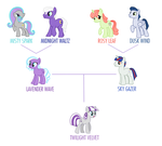 PPPG / PPG family tree by Christin-Cat-Bat