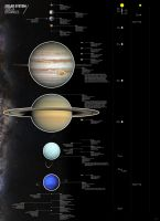 Solar System - Scales and Distances by ManePL