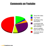 Comments On Youtube by BradtheBS