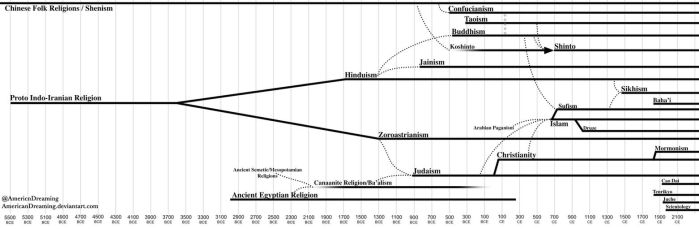 Evolutionary Timelime of World Religions by AmericanDreaming
