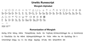 Worgish alphabet by Nederbird