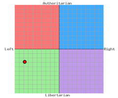 Political Compass 7/8/'12 by docmagnus