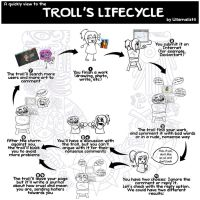 A quickly view to the Troll's LifeCycle by Ullamaliztli