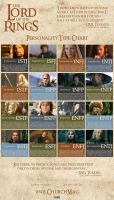 Lord of the Rings MBTI Chart by MBTI-Characters
