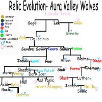 Aura Velly Wolves Family Tree by acidreins