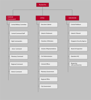 IRS Government Organizational Chart by Target21