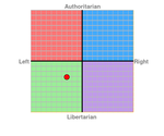 My political compass by 64SuperNintendo