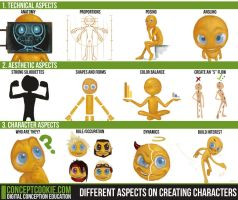 Creating Characters, Where to Start? by ConceptCookie