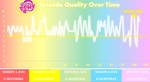 My Little Pony Episode Quality Over Time! by BudCharles