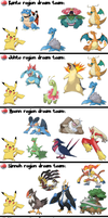 My Pokemon Dream Team for all Generations by blaa6