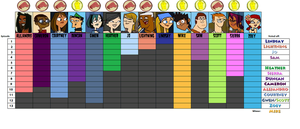Total Drama All-Stars Progress Chart by bad-asp